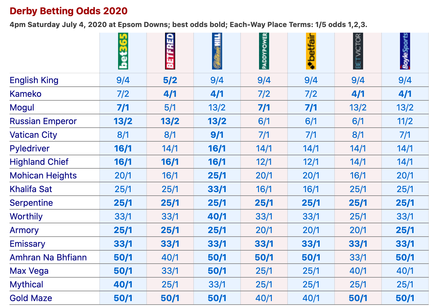 Betting odds 1/40 cricket betting tips olbg