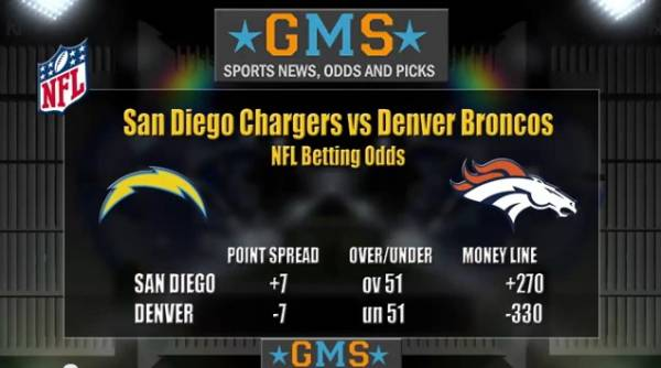 Chargers vs. Broncos TNF Betting Odds – Free Pick
