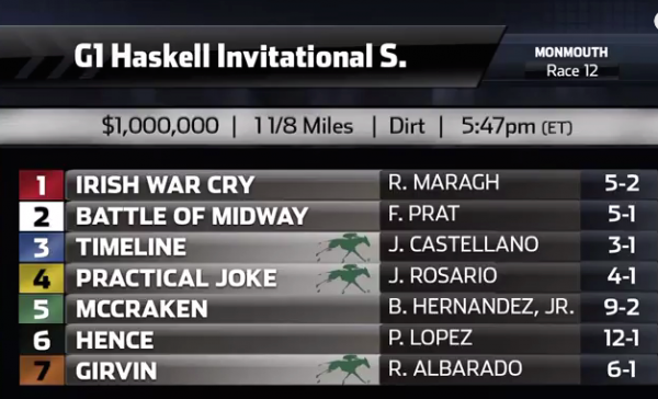 2017 Haskell Invitational Picks, Predictions