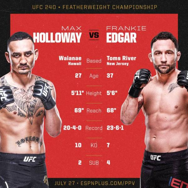 Where Can I Bet the Holloway-Edgar Fight Online UFC 240?