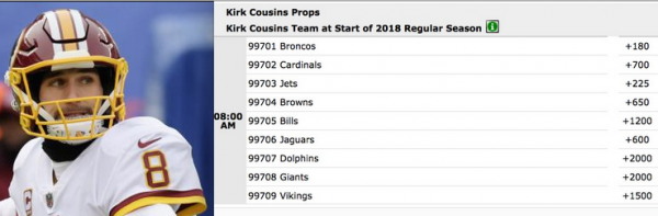 Odds on Where Kirk Cousins Will End Up