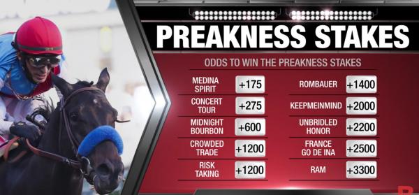 2021 Preakness Medina Spirit Payout Odds, Prediction