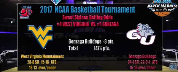 West Virginia vs. Gonzaga Betting Preview, Pick, Latest Odds