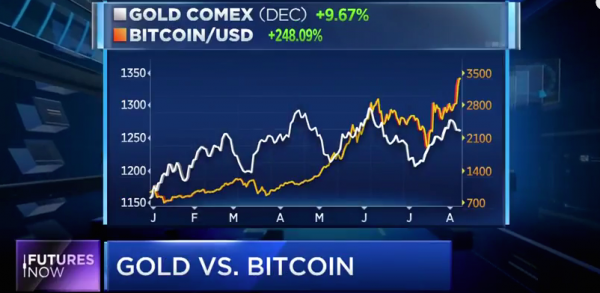 Bitcoin Hits Another High – Is Cryto-Currency Shaking Up Gold Trade?