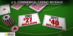 Casino Industry Growing but Extremely Saturated
