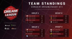 DreamLeague Season 11 Playoffs Betting