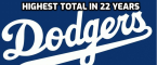 Dodgers Have Highest Total in 22 Years