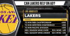 LA Lakers: Anthony Davis Under Pressure